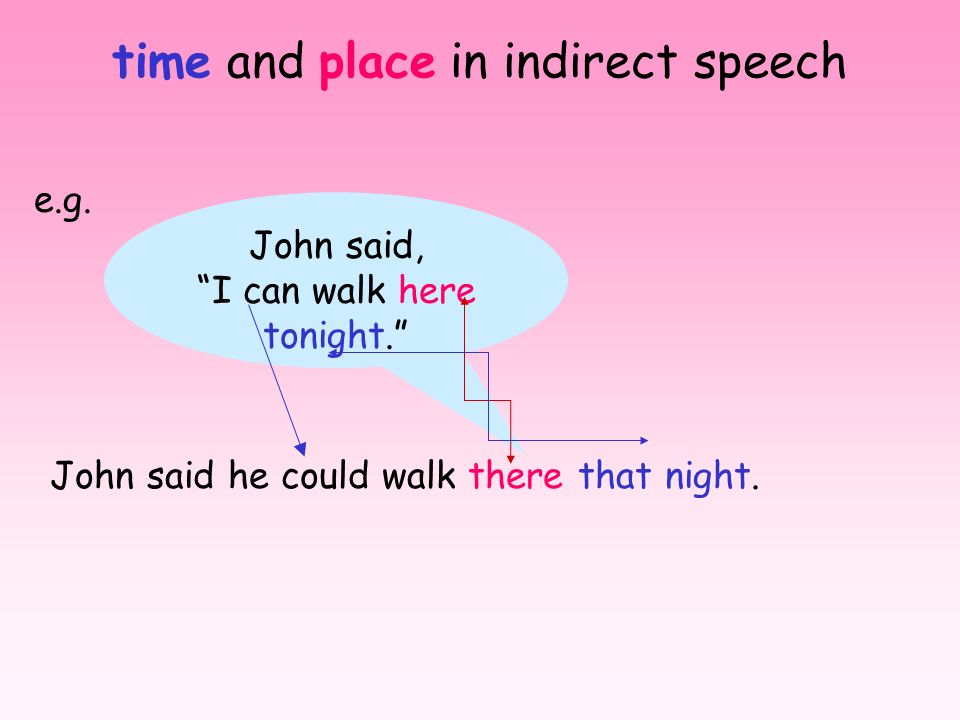 time and place in indirect speech
