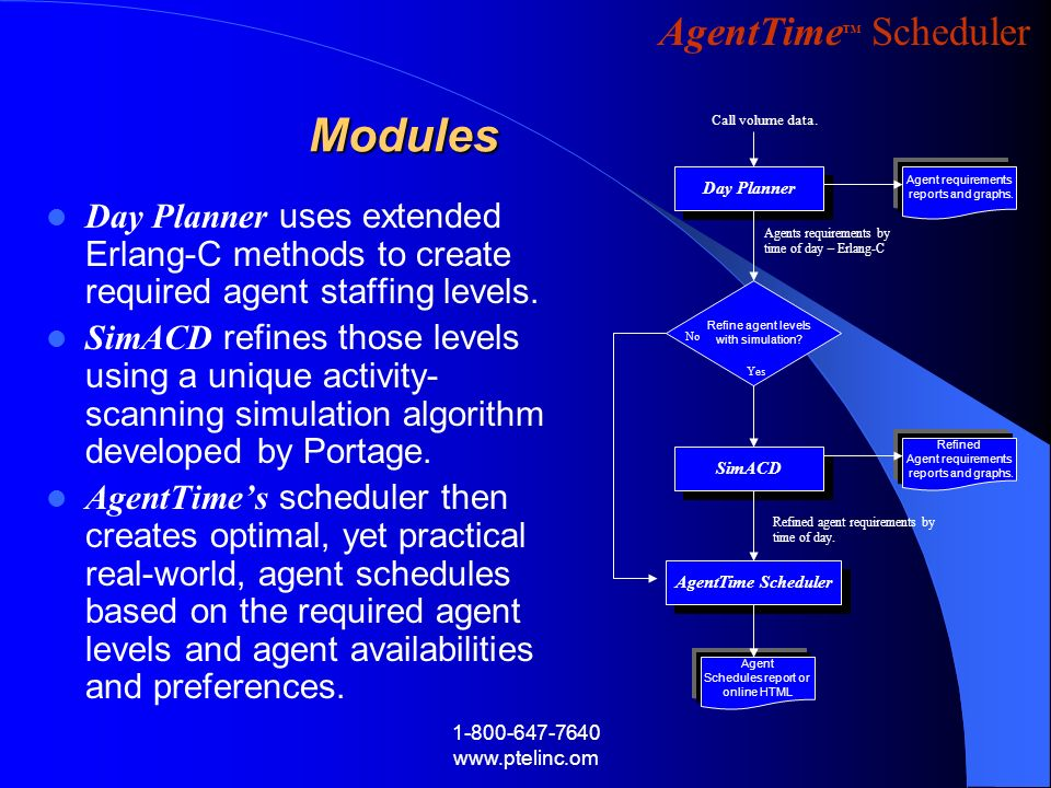 Modules Call volume data. Day Planner. Agent requirements. reports and graphs.