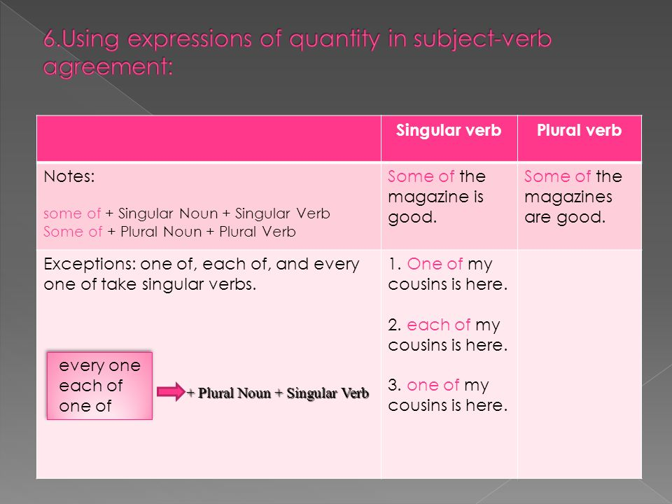 6.Using expressions of quantity in subject-verb agreement: