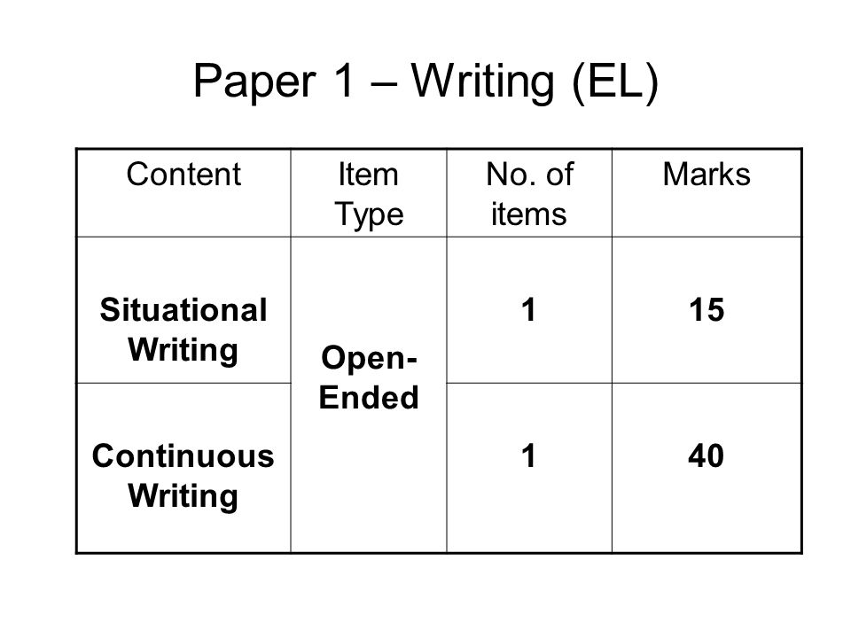 Paper 1 – Writing (EL) Content Item Type No. of items Marks