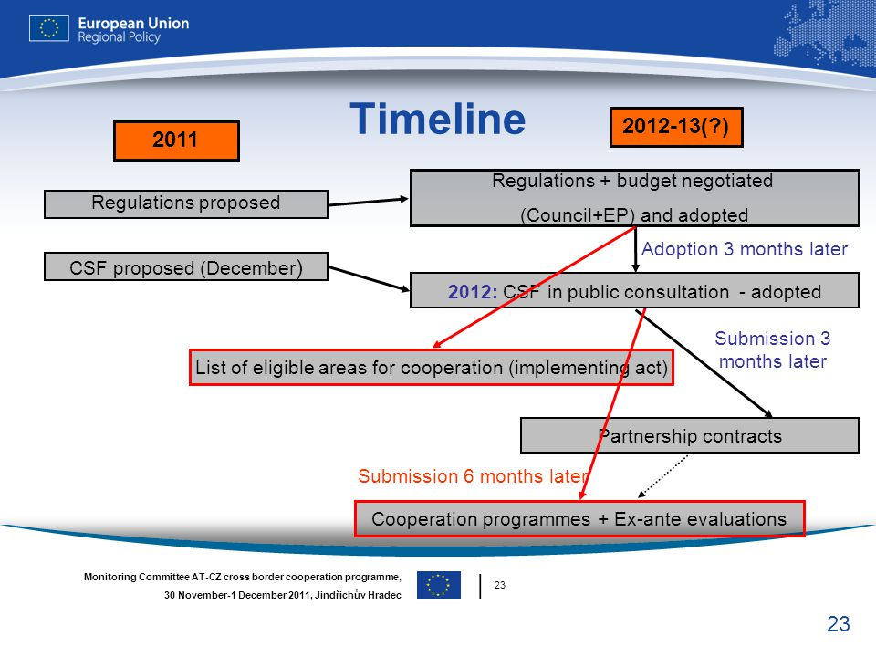 Timeline ( ) 2011 │ 23 Regulations + budget negotiated