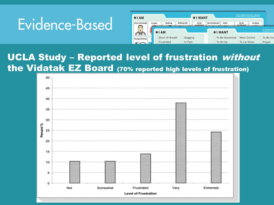 UCLA Study – Reported level of frustration without the Vidatak EZ Board (70% reported high levels of frustration)