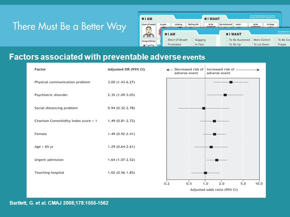 Factors associated with preventable adverse events