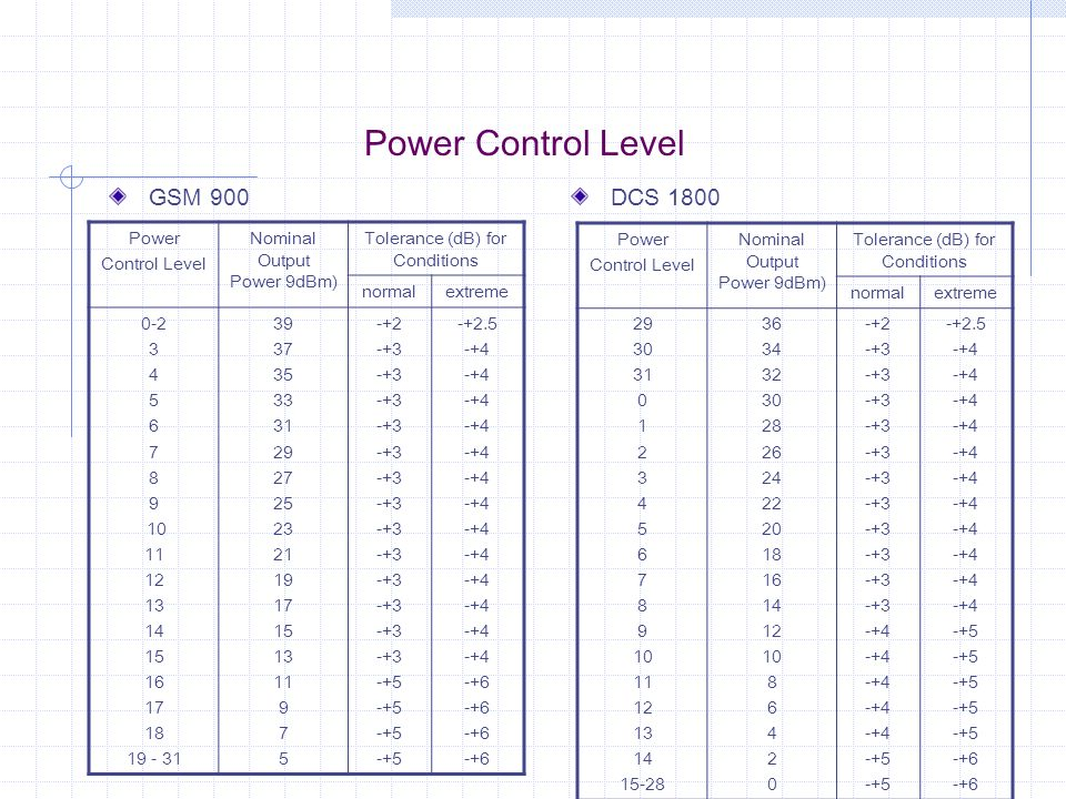 Power Control Level GSM 900 DCS 1800 Power Control Level