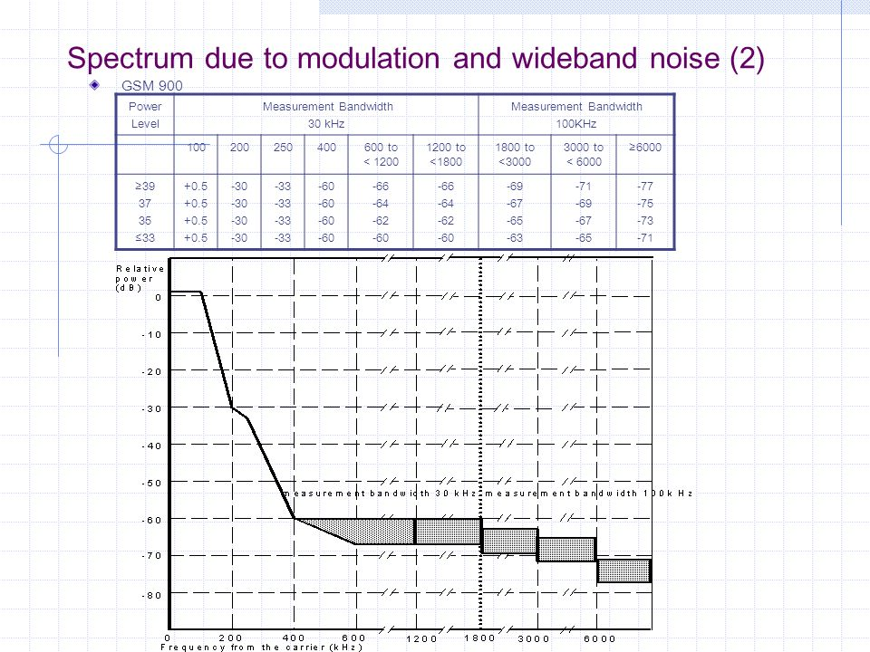 Spectrum due to modulation and wideband noise (2)