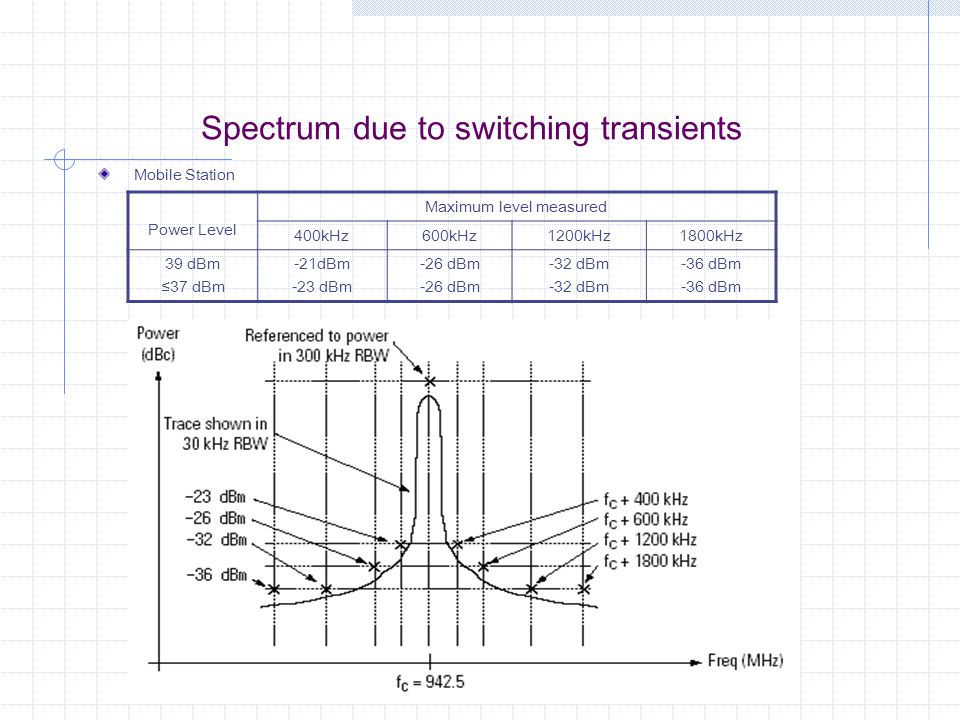 Spectrum due to switching transients