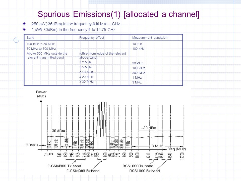Spurious Emissions(1) [allocated a channel]
