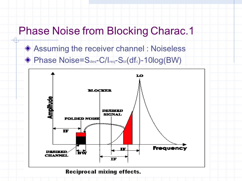 Phase Noise from Blocking Charac.1