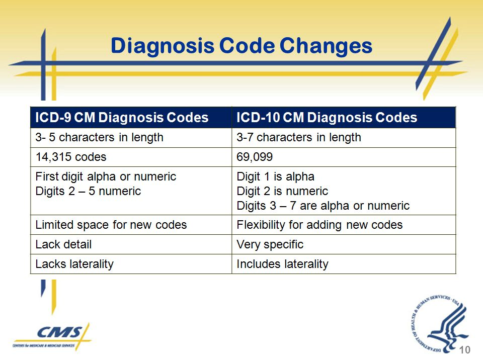 Diagnosis Code Changes