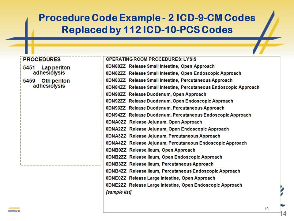 Procedure Code Example - 2 ICD-9-CM Codes Replaced by 112 ICD-10-PCS Codes