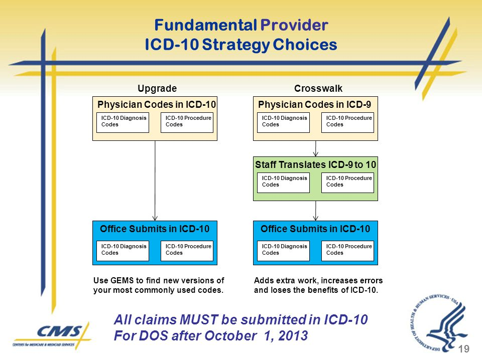 Fundamental Provider ICD-10 Strategy Choices