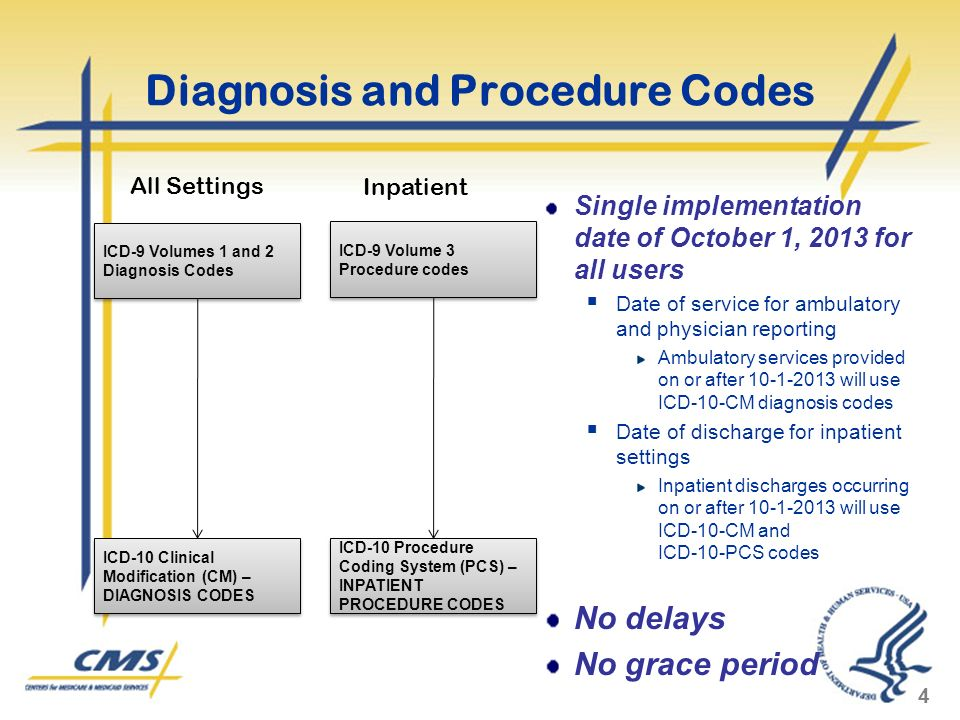 Diagnosis and Procedure Codes