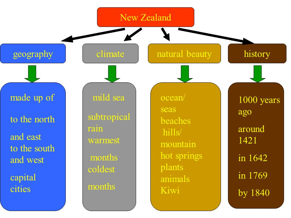 New Zealand geography. climate. natural beauty. history. made up of. mild sea. ocean/ seas. beaches.