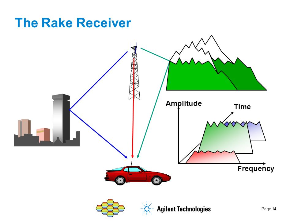 The Rake Receiver Amplitude Time Frequency
