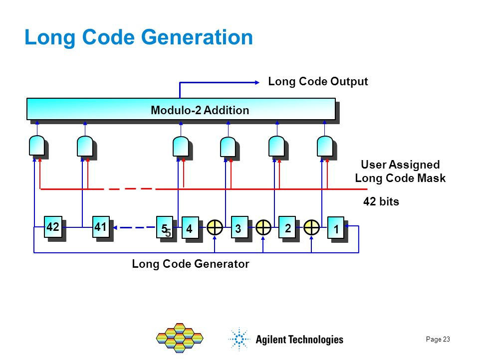 Long Code Generation Modulo-2 Addition Long Code Output
