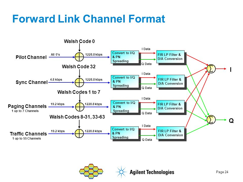 Forward Link Channel Format