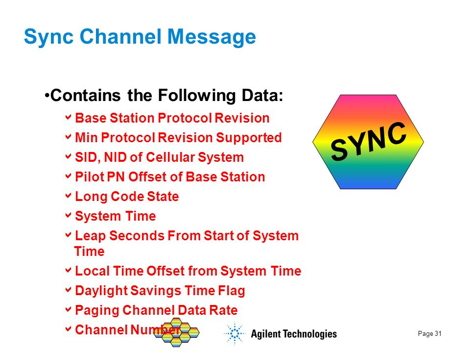 SYNC Sync Channel Message Contains the Following Data: