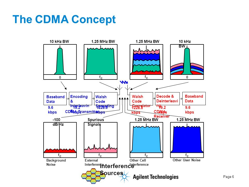 The CDMA Concept Interference Sources