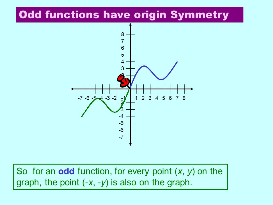 Odd functions have origin Symmetry