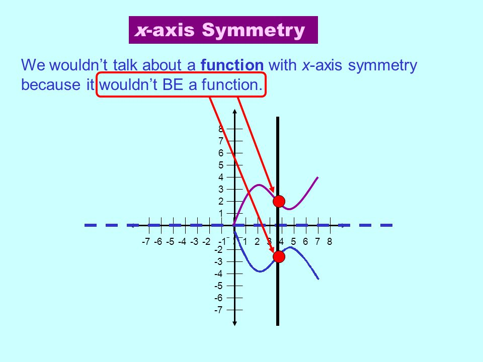x-axis Symmetry We wouldn't talk about a function with x-axis symmetry because it wouldn't BE a function.