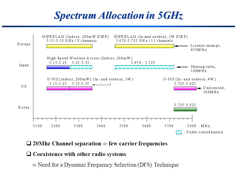 Spectrum Allocation in 5GHz