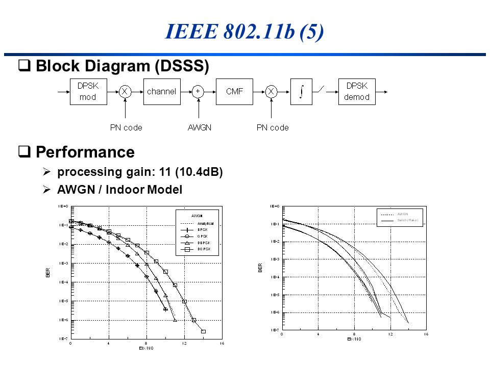 IEEE b (5) Block Diagram (DSSS) Performance