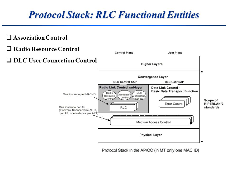 Protocol Stack: RLC Functional Entities
