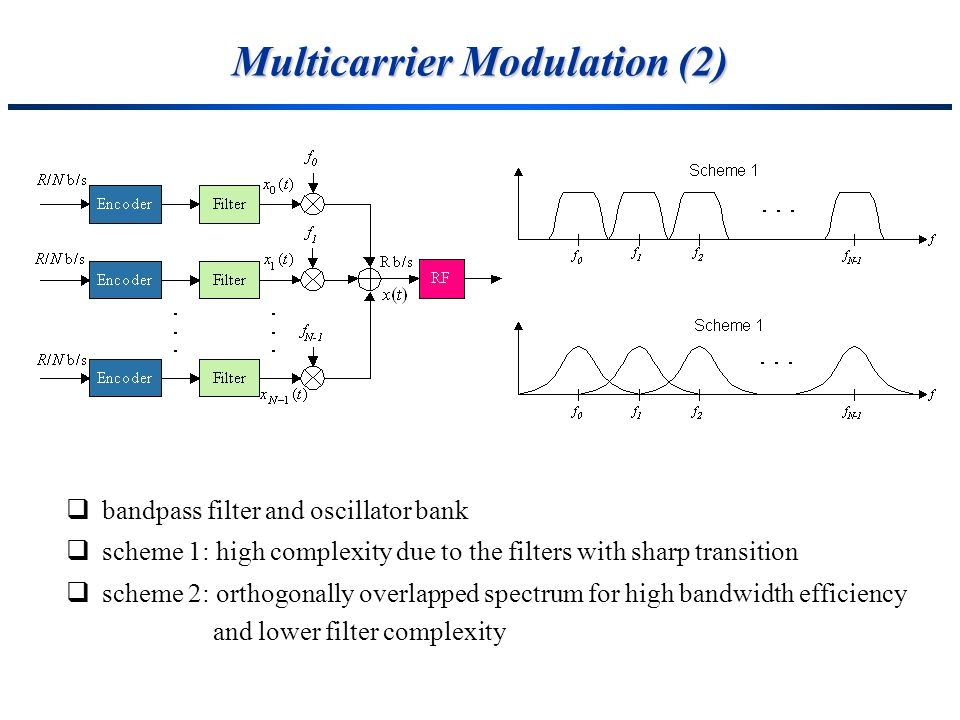 Multicarrier Modulation (2)