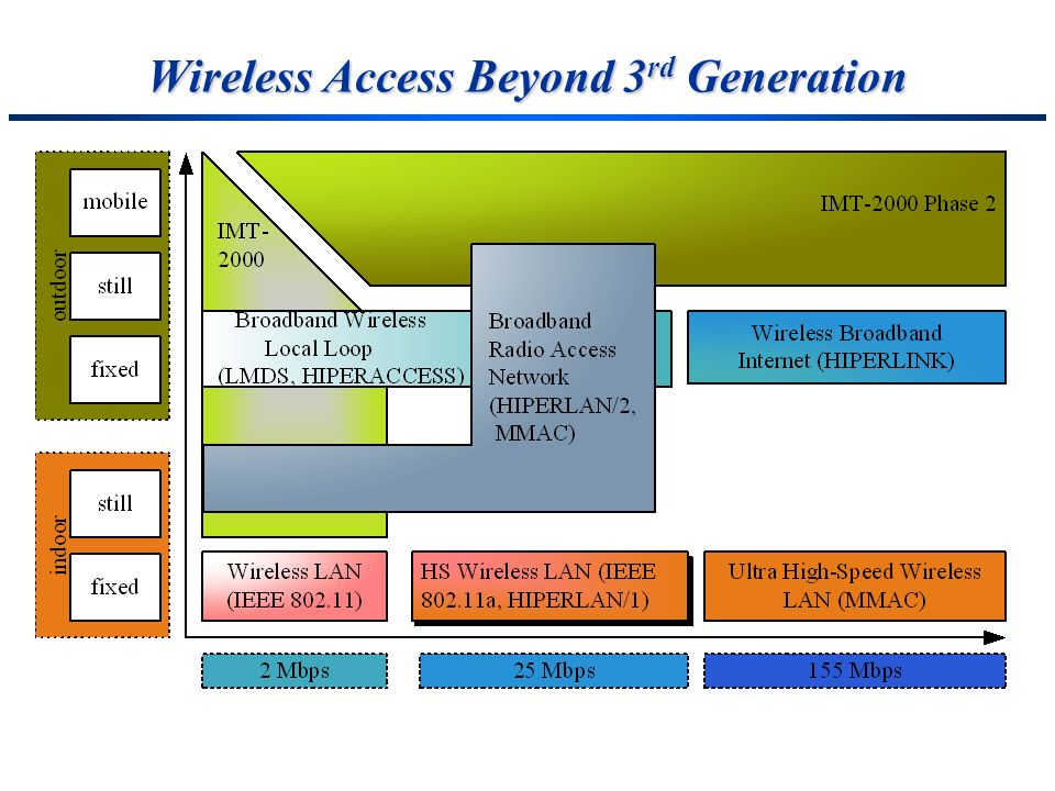 Wireless Access Beyond 3rd Generation