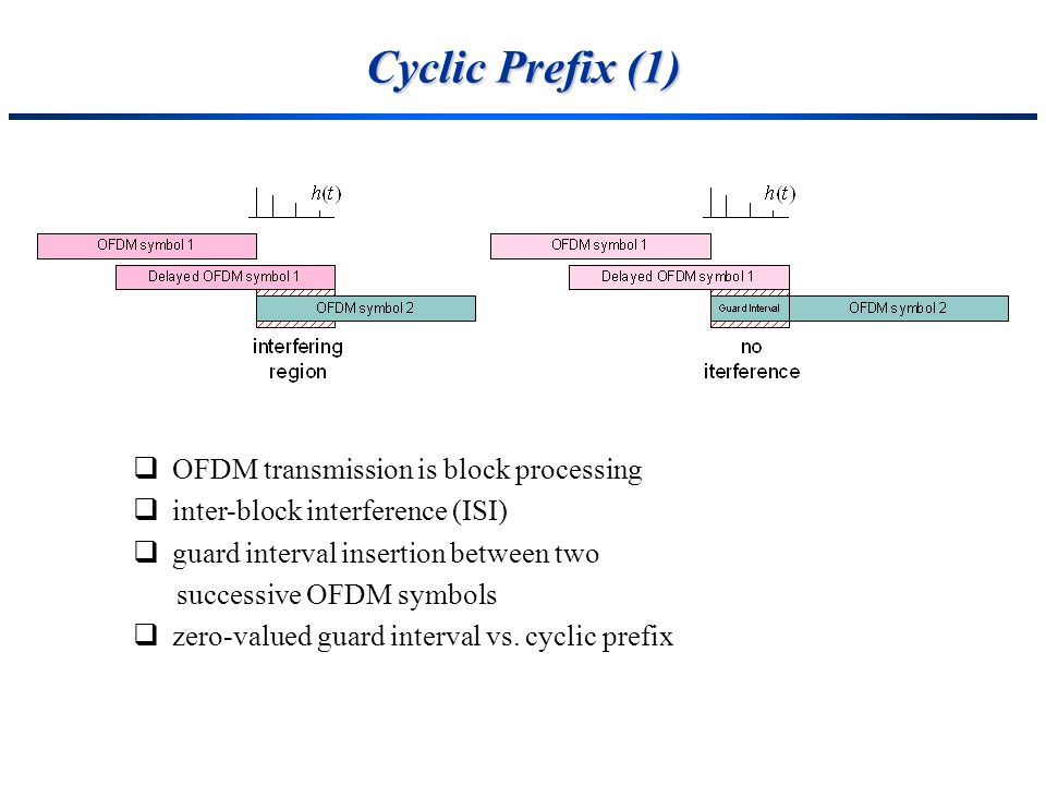 Cyclic Prefix (1) OFDM transmission is block processing