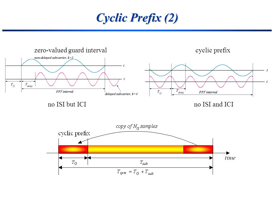 Cyclic Prefix (2) zero-valued guard interval cyclic prefix