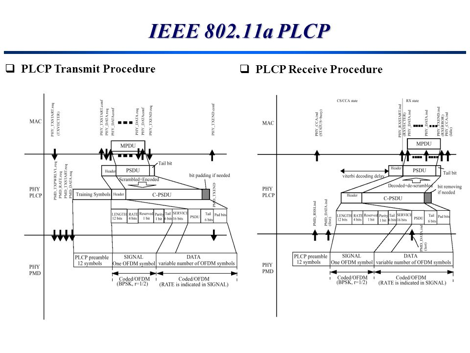 IEEE a PLCP PLCP Transmit Procedure PLCP Receive Procedure