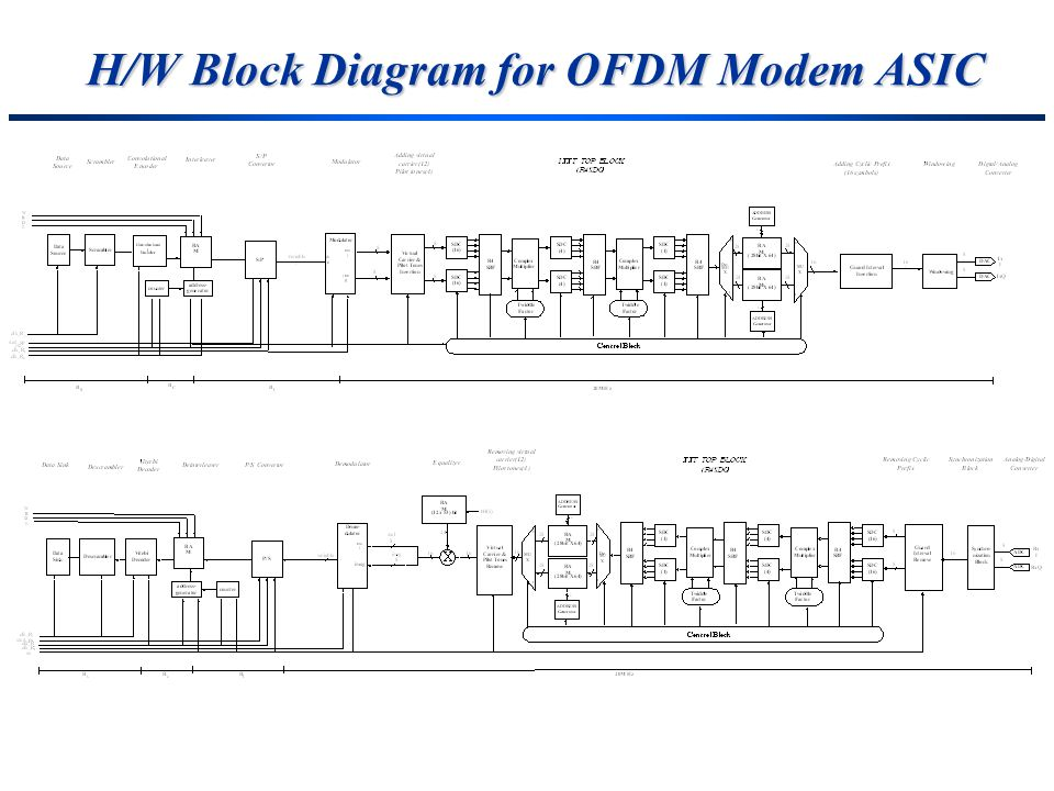 H/W Block Diagram for OFDM Modem ASIC