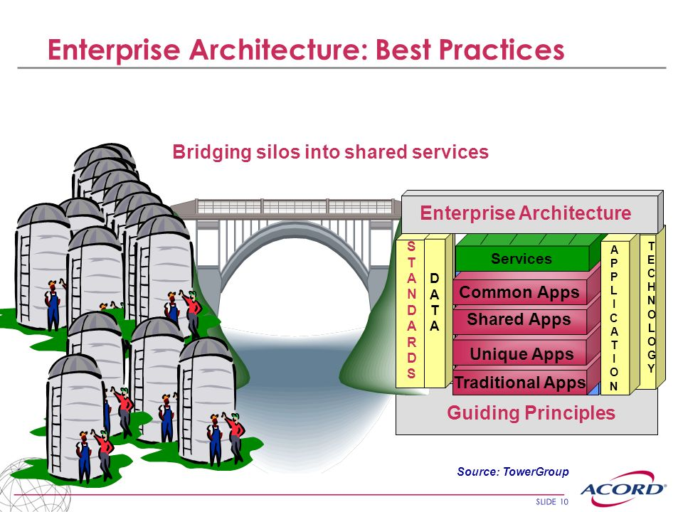 Enterprise Architecture: Best Practices
