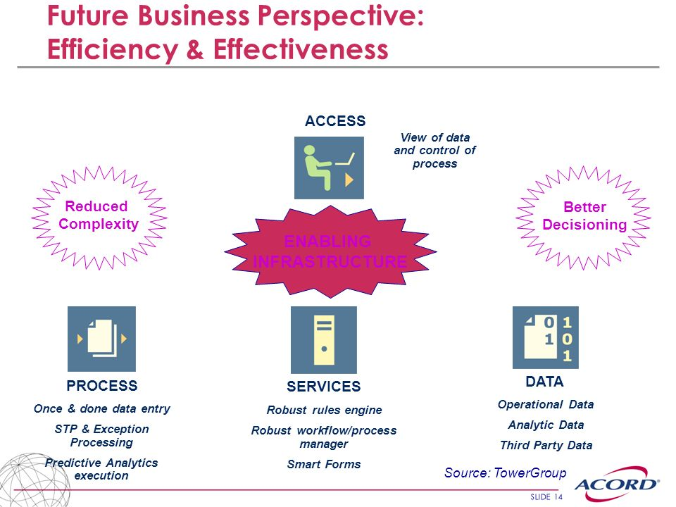 Future Business Perspective: Efficiency & Effectiveness
