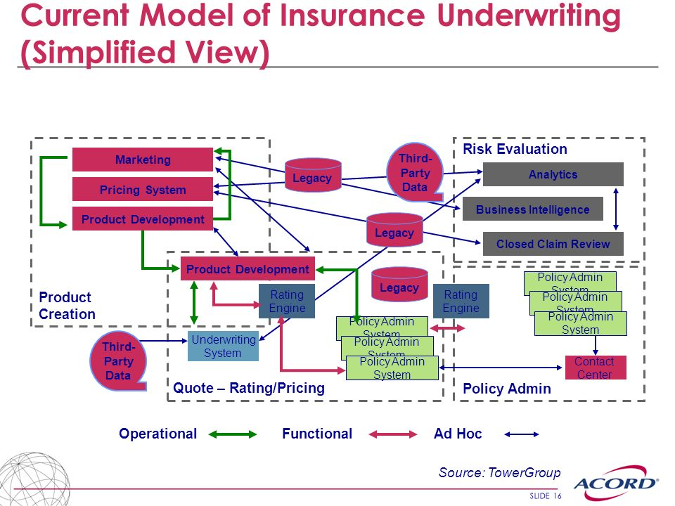 Current Model of Insurance Underwriting (Simplified View)