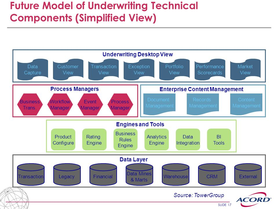 Future Model of Underwriting Technical Components (Simplified View)