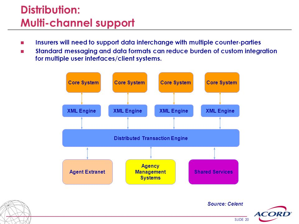 Distribution: Multi-channel support