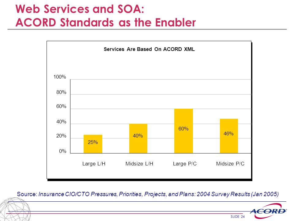 Web Services and SOA: ACORD Standards as the Enabler