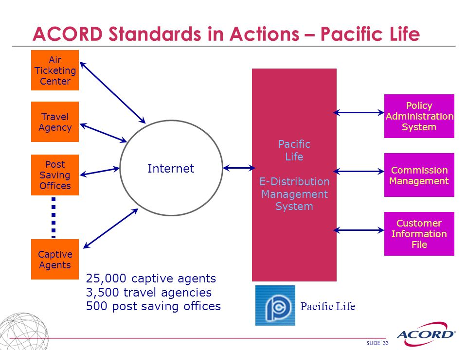 ACORD Standards in Actions – Pacific Life