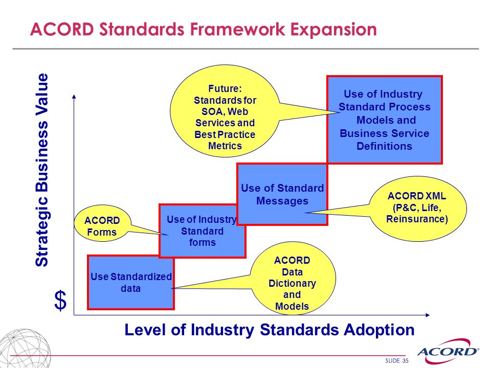 $ ACORD Standards Framework Expansion Strategic Business Value