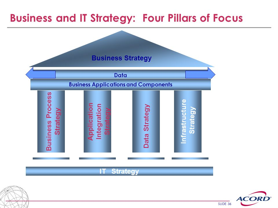 Business and IT Strategy: Four Pillars of Focus