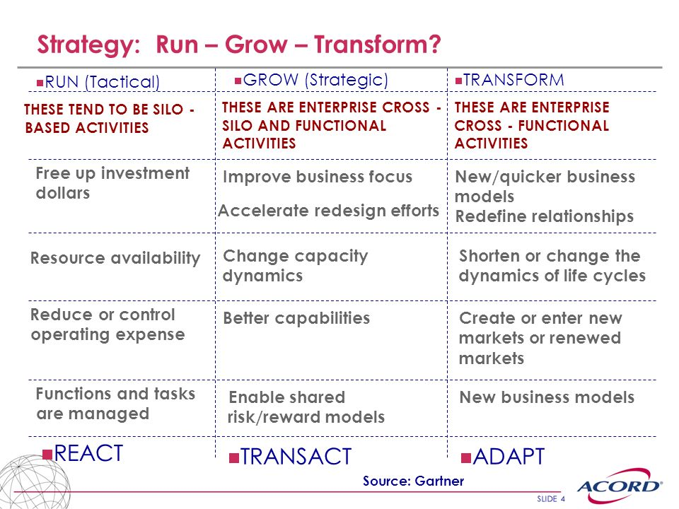 Strategy: Run – Grow – Transform