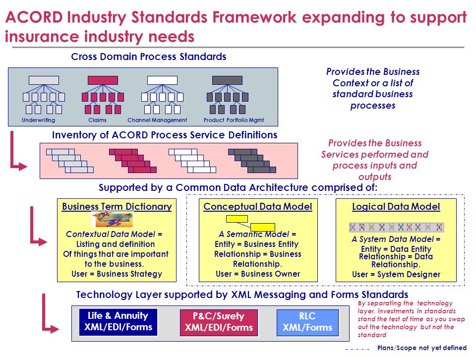 ACORD Industry Standards Framework expanding to support insurance industry needs