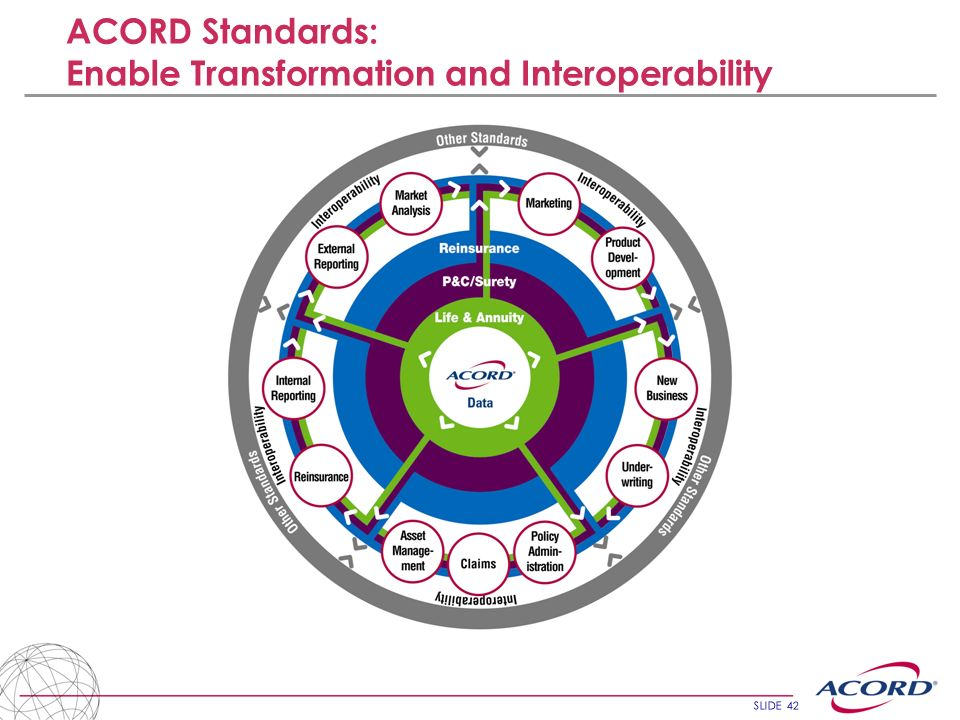 ACORD Standards: Enable Transformation and Interoperability