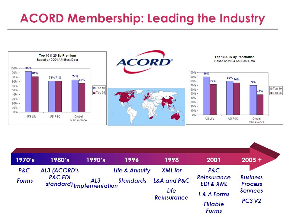 ACORD Membership: Leading the Industry