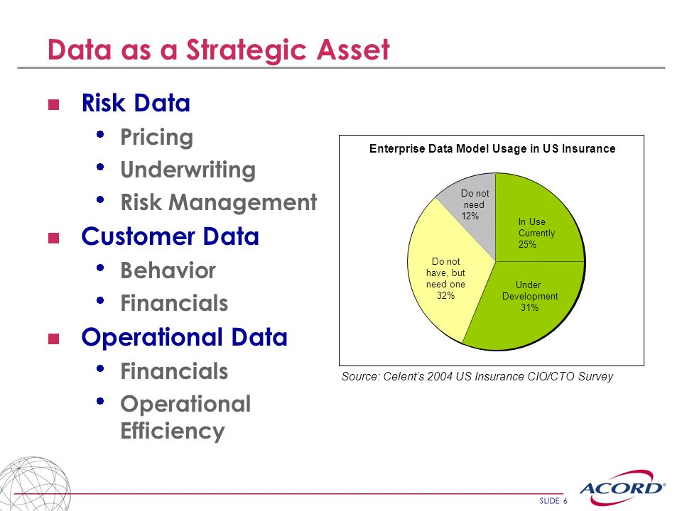 Data as a Strategic Asset