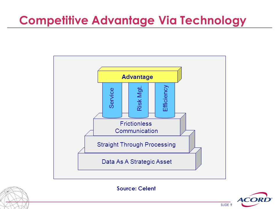 Competitive Advantage Via Technology