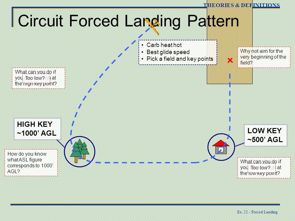 Circuit Forced Landing Pattern