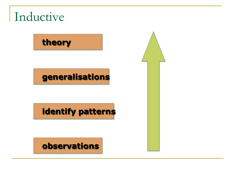 Inductive theory generalisations identify patterns observations